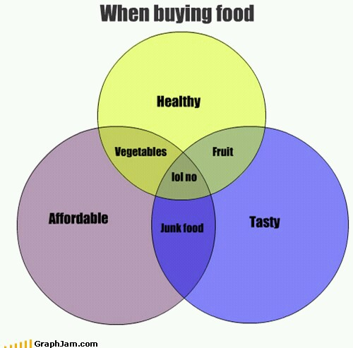 Venn diagram of nutrition meme by geekprincessnicki memedroid ccuart Images